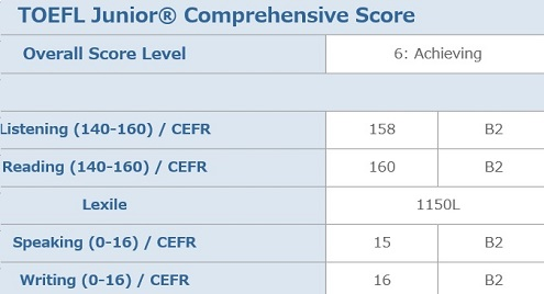 TOEFL Junior Comprehensive結果.jpg